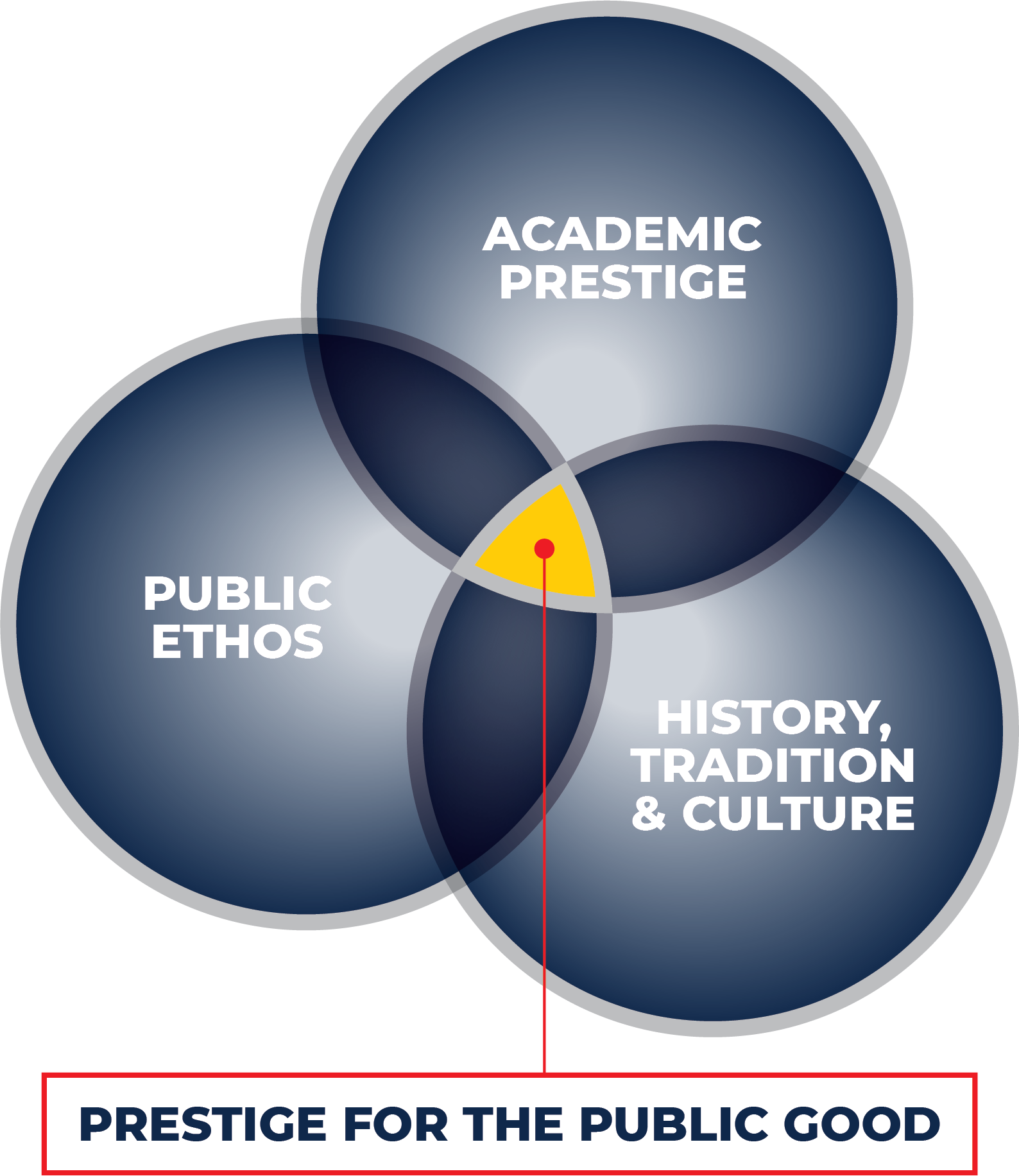 Venn diagram of three circles intersecting: Academic Prestige, Public Ethos, and History, Tradition and Culture at University of Michigan